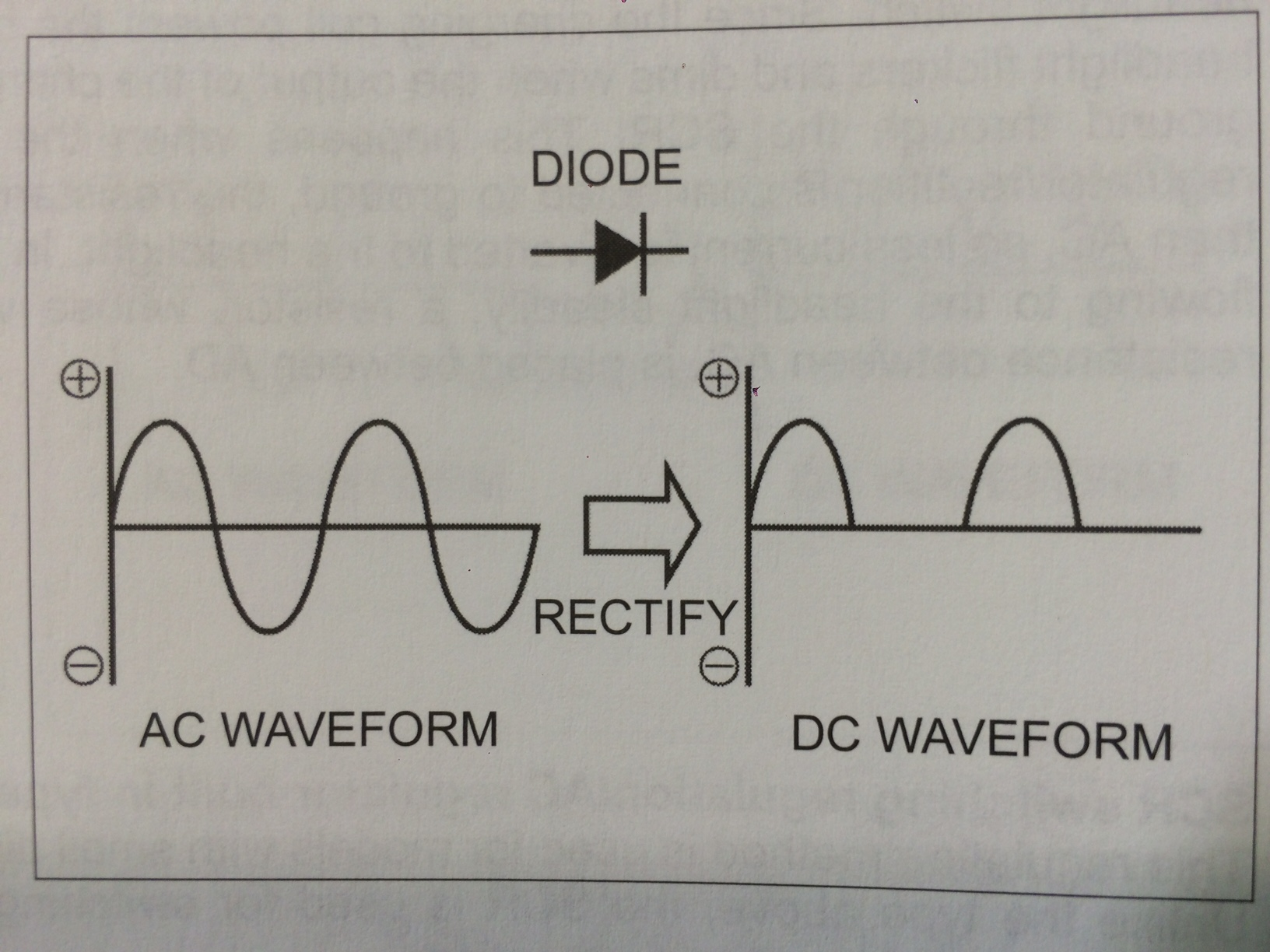 A diode in it's simplest form, is considered to be a one way valve for  electricity. It allows voltage to pass through it but does not allow  voltage to ...