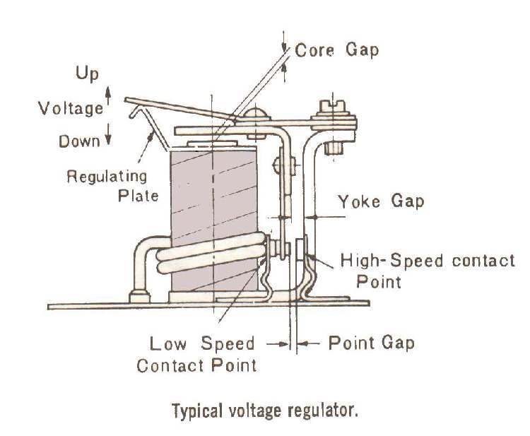 regulator voltagereg